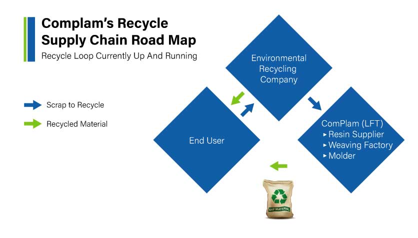 Complam-Leads-in-Recyclability-&-Recycling-04